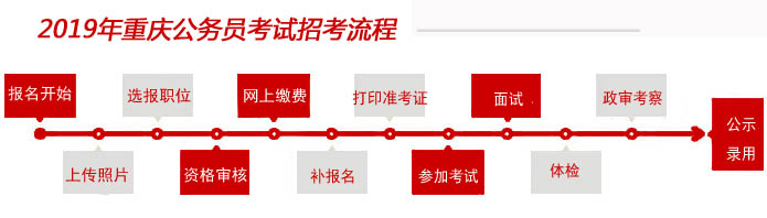 2019重慶公務員報名流程