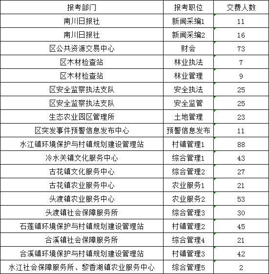 重庆南川区四季度报名统计表