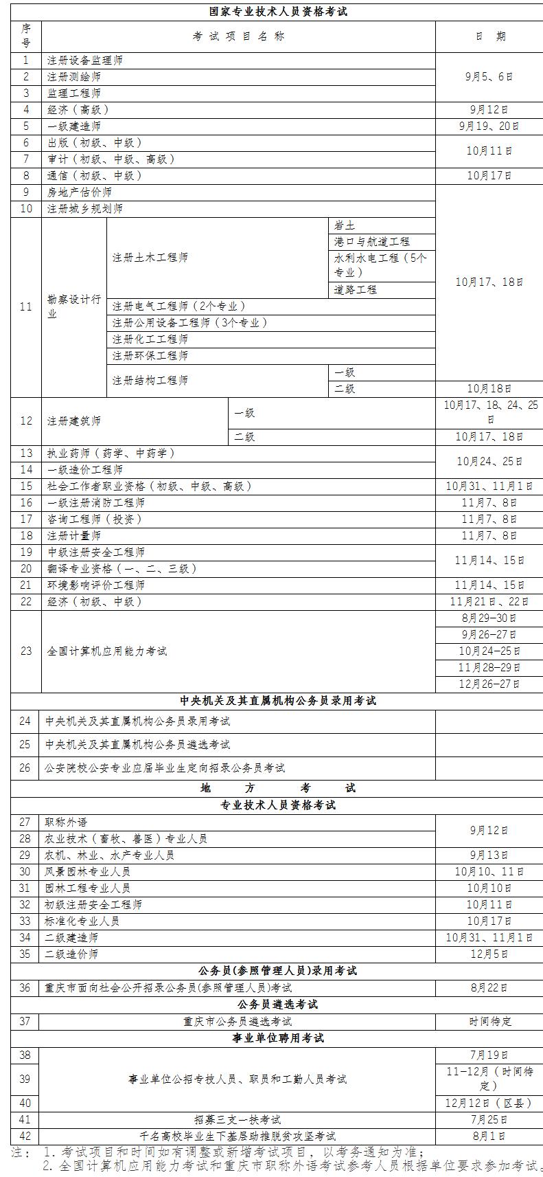 2020年度重庆市人事考试工作计划