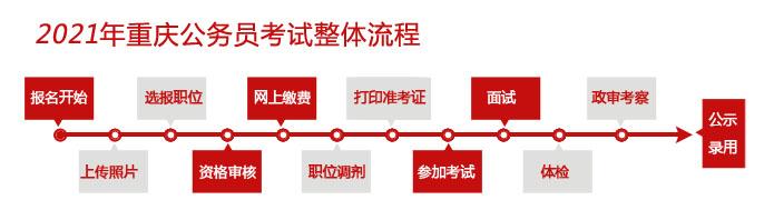 重庆公务员考试流程