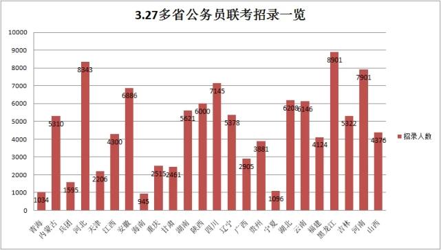 3月27日,24省公务员联考笔试,作弊至少禁考五年