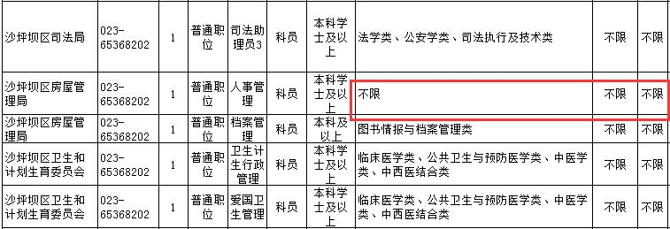 """重庆公务员考试最热的""""三不限""""职位"""